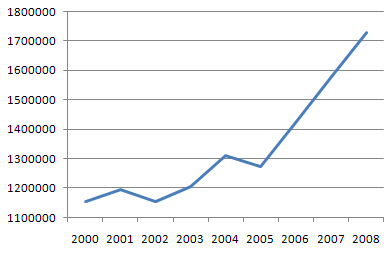 Файл:Russian Automotive Industry 2000-2008.png