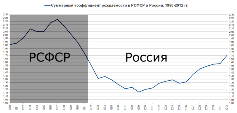 http://ruxpert.ru/images/thumb/7/72/Fertility-rate-2012.png/800px-Fertility-rate-2012.png
