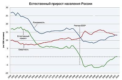 Население россии по возрастам в процентах