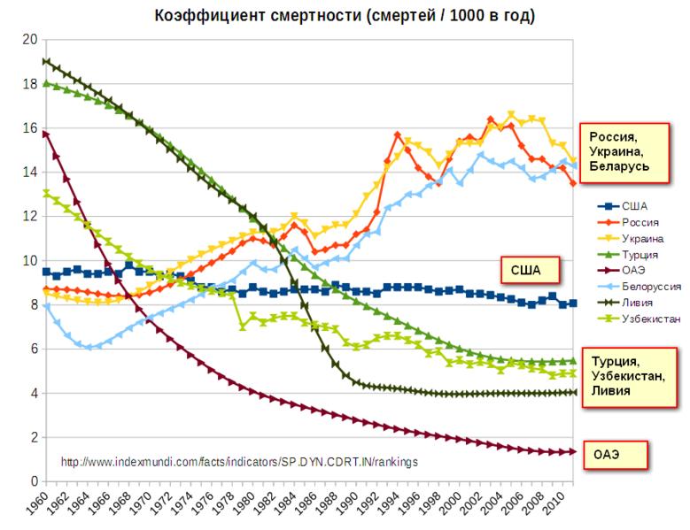 Смертность в россии за день
