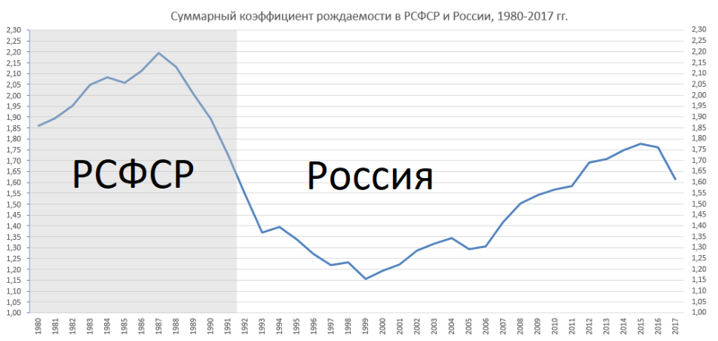 800px-Fertility-rate-1980-2017.png