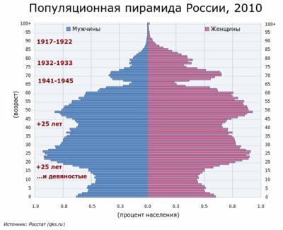 Население россии какое место в мире занимает