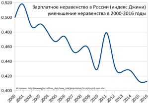 f6e7b643b Зарплаты и доходы в России — Русский эксперт