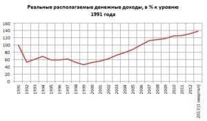 1c409c31d Реальные располагаемые денежные доходы, в % к уровню 1991 года