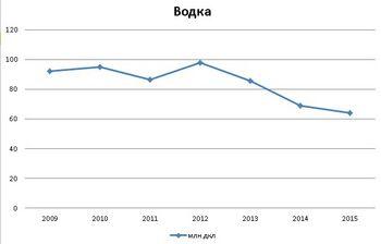 Число алкоголиков в россии