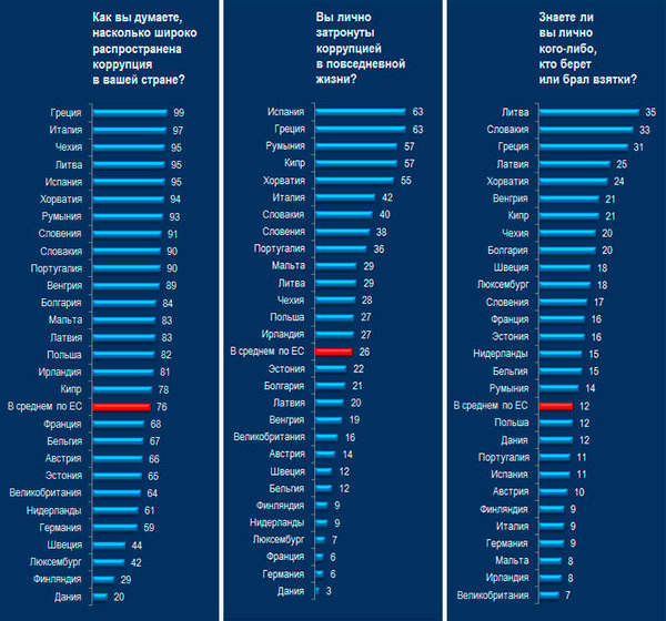 https://ruxpert.ru/images/thumb/9/9e/Результаты_опроса_Евробарометра_о_коррупции_в_странах_ЕС.jpg/600px-Результаты_опроса_Евробарометра_о_коррупции_в_странах_ЕС.jpg