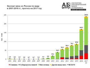 Россия дотации на сельское хозяйство