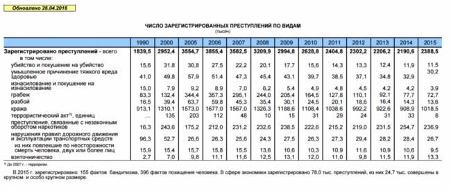 Статистика сексуальности в россии