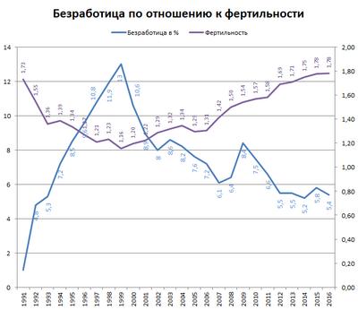 Период сексуальной жизни в россии статистика