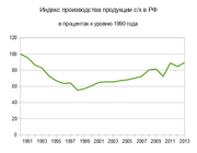 Index sh production 1990 2013.png