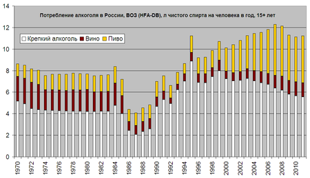 Потребление спирта на душу населения в россии спирт медицинский в смоленске