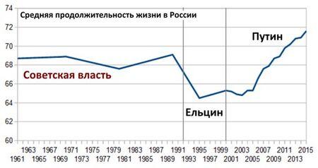 Продолжительность жизни по регионам России